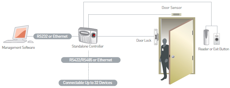Card Access System Wiring Diagram As Well Single Door Access Control ...